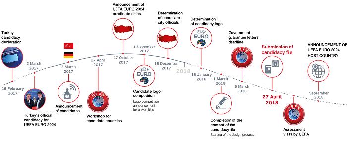 Timeline Turkey Euro 2024